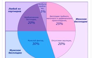 Интервью. апитерапия и бесплодие, лечение народными методами