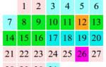Как правильно считать дни цикла наступления месячных